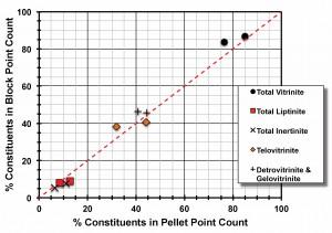 Graph comparing maceral analysis on the same sample split using crushed particle pellet (channel method) vs block (stratified method) samples